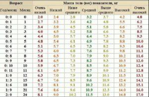 Набор веса новорожденного таблица