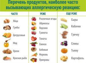 Запрещенные продукты до года