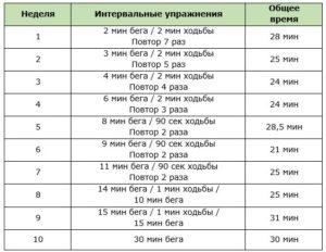 Программа пробежки для похудения