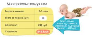 Сколько новорожденному нужно памперсов в день