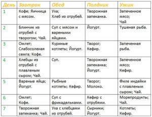 Белковая диета дюкана меню на 14 дней