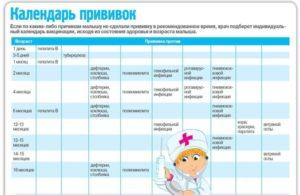 Календарь прививок у детей до года