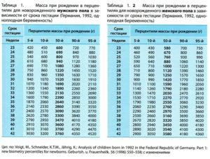 Вес плода в 25 недель беременности таблица