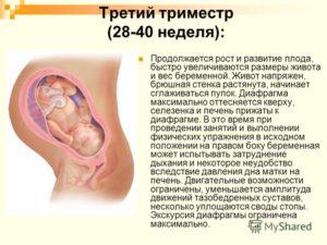 28 Неделя беременности молочница