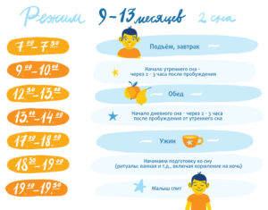 Ребенок 10 месяцев режим сна