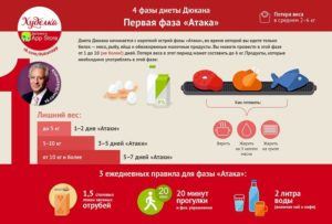 Скачать диету дюкана этапы