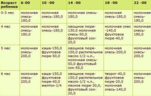 Рацион питания ребенка в 3 месяцев таблица