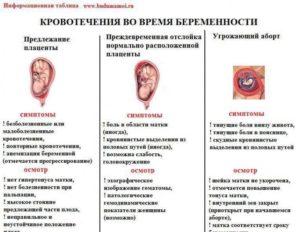 Кровянистые выделения на 12 неделе беременности причины