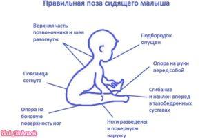 Во сколько месяцев начинают сидеть груднички
