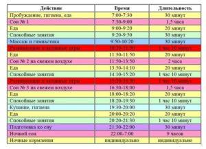 Режим дня ребенка в 2 месяца таблица