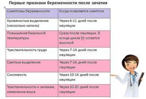 Признаки беременности неделя после зачатия форум
