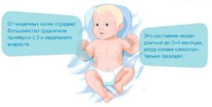 До какого времени у новорожденного болит животик