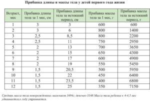 Таблица прибавка веса с рождения до года