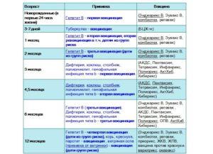 Список прививок для детей до 1