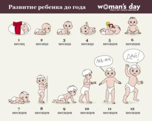 Что умеет новорожденный в 4 месяца?