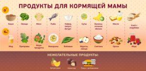 Что можно кушать при грудном вскармливание?