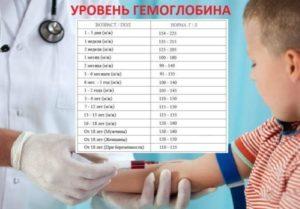 Пониженный гемоглобин у ребенка 6 месяцев