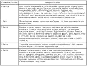 Метаболическая диета подробное описание меню