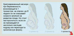 Насморк 19 неделе беременности