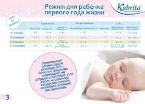 Режим ребенка первого месяца жизни