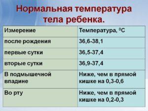 У ребенка 1 месячного температура 37
