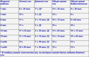 Сколько времени новорожденный должен спать