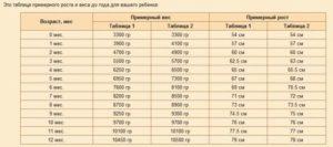 Вес и рост ребенка новорожденного