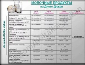 Дополнительные продукты на диете дюкана