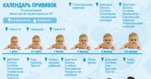 Прививка ребенку в 7 месяцев