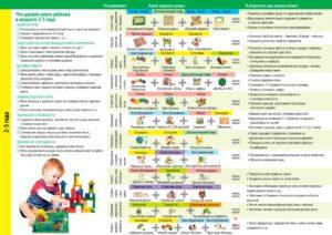 Что должен делать уметь ребенок в год?