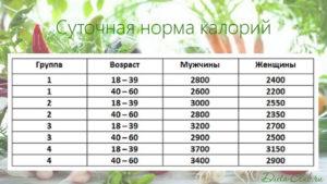 Сколько калорий в день норма для мужчин