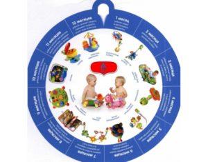 Раннее развитие детей до года по месяцам