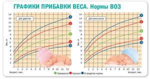 Прибавление в весе новорожденного таблица
