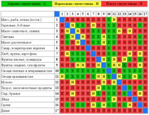 Раздельное питание таблица совместимости продуктов диета
