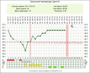 Температура на 37 неделе беременности что делать