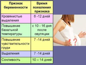 Признаки беременности 14 дней