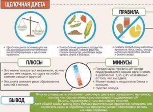 Алкалиновая диета рецепты